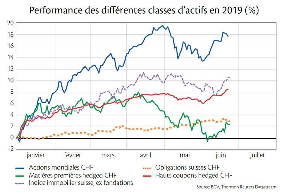 BCV-Finance-Graphe-performances