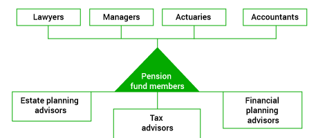Gestion caisse de pension