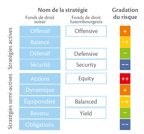 Stratégies de placement