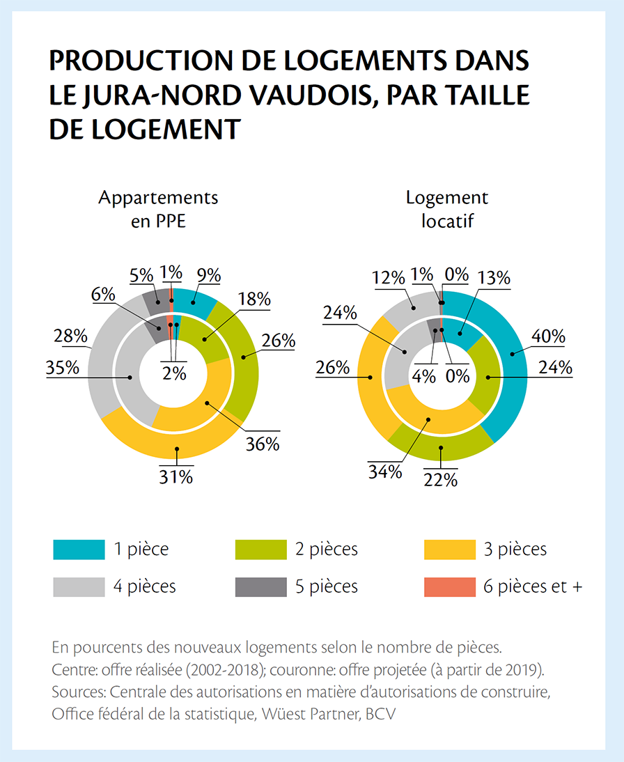 3.6-AggloY-Production-de-logement